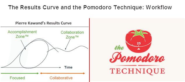 Pomodoro Technique and The Results Curve